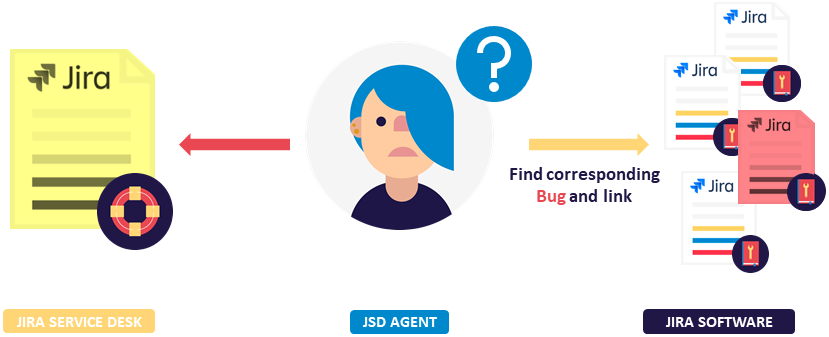 JSD agent finds and links related bugs